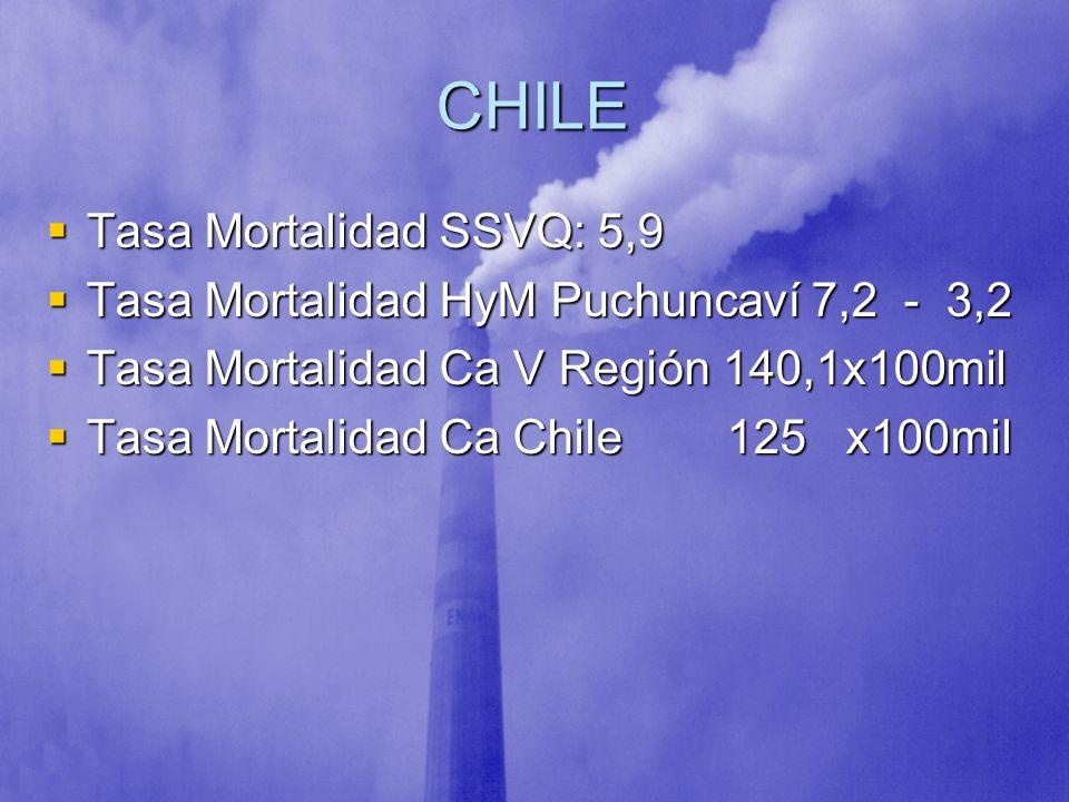 CHILE Tasa Mortalidad SSVQ: 5,9