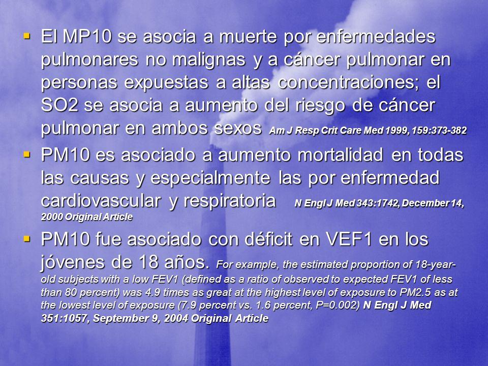 El MP10 se asocia a muerte por enfermedades pulmonares no malignas y a cáncer pulmonar en personas expuestas a altas concentraciones; el SO2 se asocia a aumento del riesgo de cáncer pulmonar en ambos sexos Am J Resp Crit Care Med 1999, 159:373-382