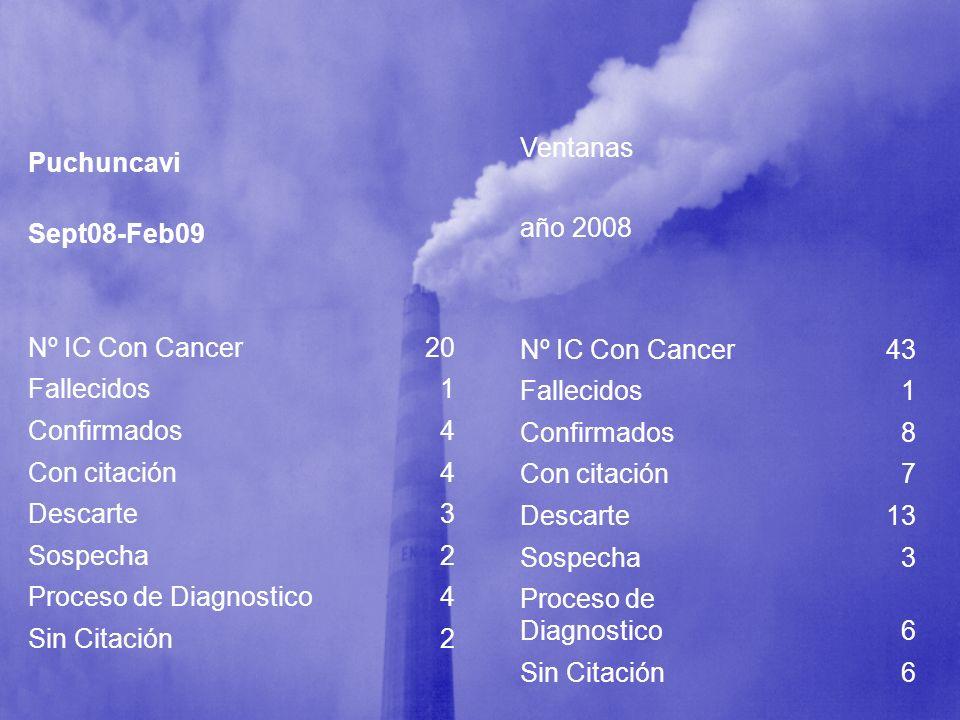 Ventanas año 2008. Nº IC Con Cancer. 43. Fallecidos. 1. Confirmados. 8. Con citación. 7. Descarte.