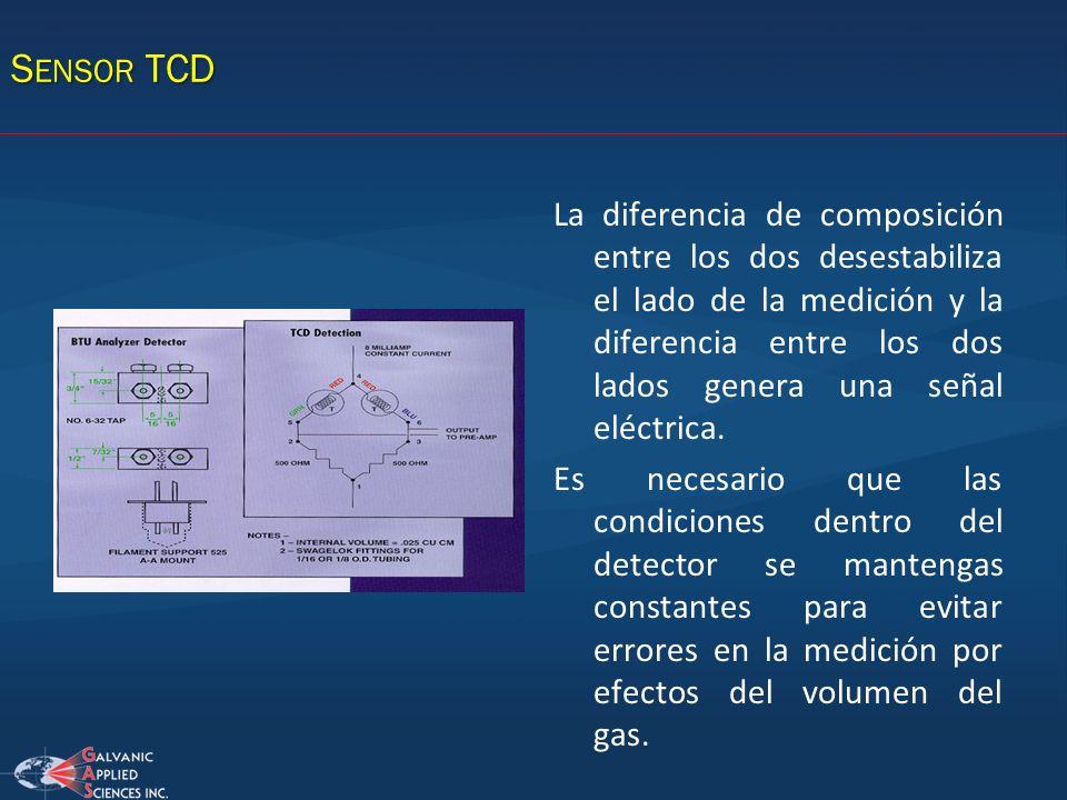 Sensor TCD