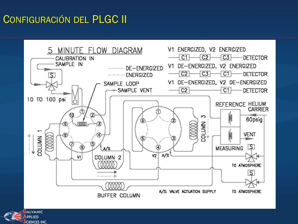 Configuración del PLGC II