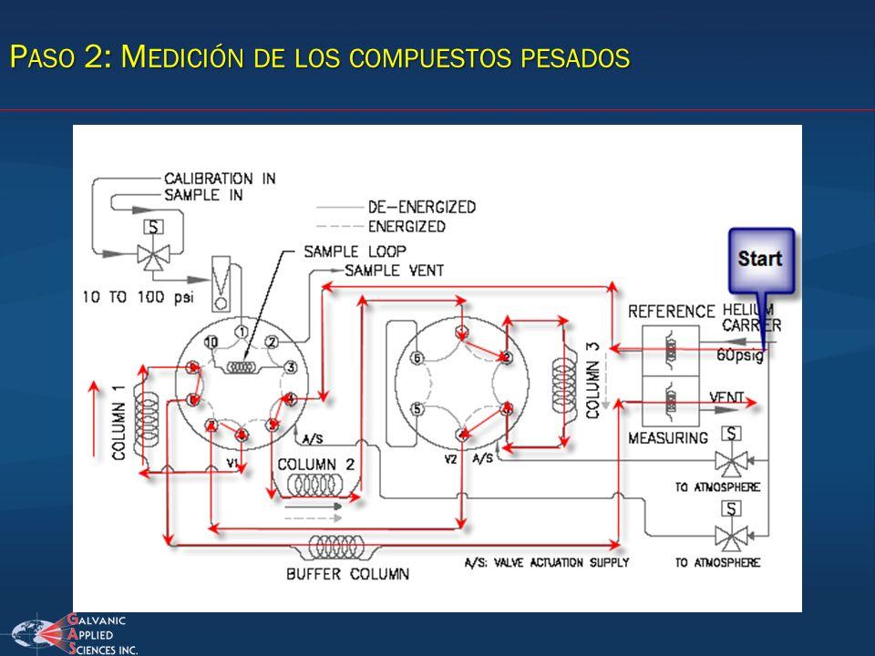 Paso 2: Medición de los compuestos pesados