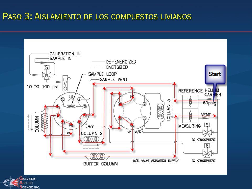 Paso 3: Aislamiento de los compuestos livianos