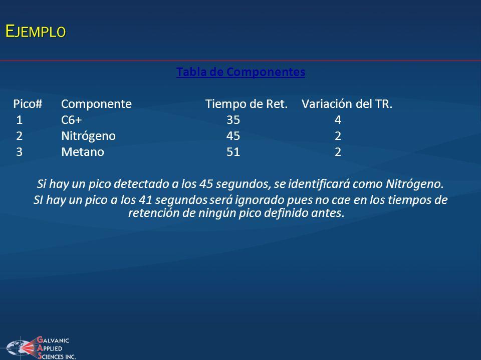 Ejemplo Tabla de Componentes