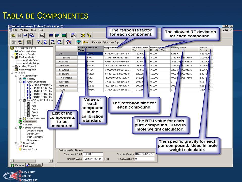 Tabla de Componentes