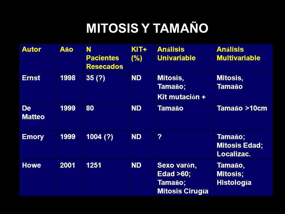 MITOSIS Y TAMAÑO Autor Año N Pacientes Resecados KIT+ (%)