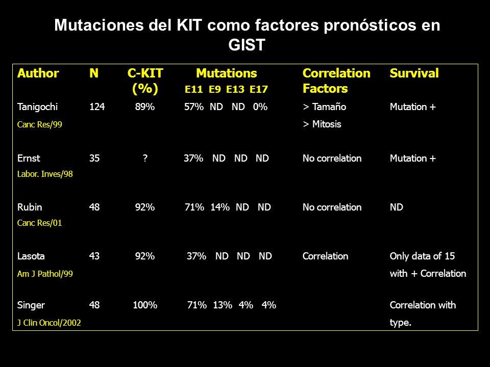 Mutaciones del KIT como factores pronósticos en GIST