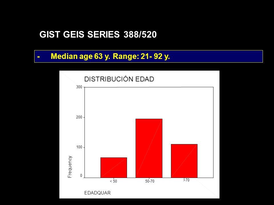 GIST GEIS SERIES 388/520 - Median age 63 y. Range: 21- 92 y.