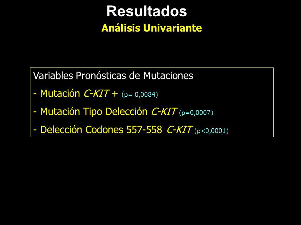 Resultados Análisis Univariante Variables Pronósticas de Mutaciones