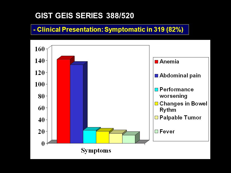 GIST GEIS SERIES 388/520 - Clinical Presentation: Symptomatic in 319 (82%)