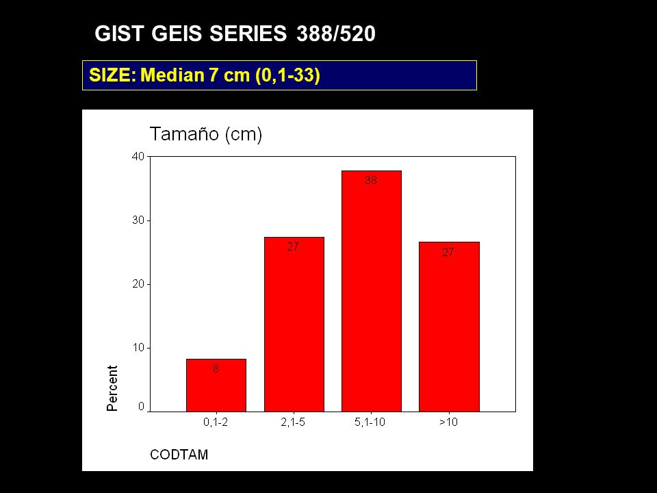 GIST GEIS SERIES 388/520 SIZE: Median 7 cm (0,1-33)