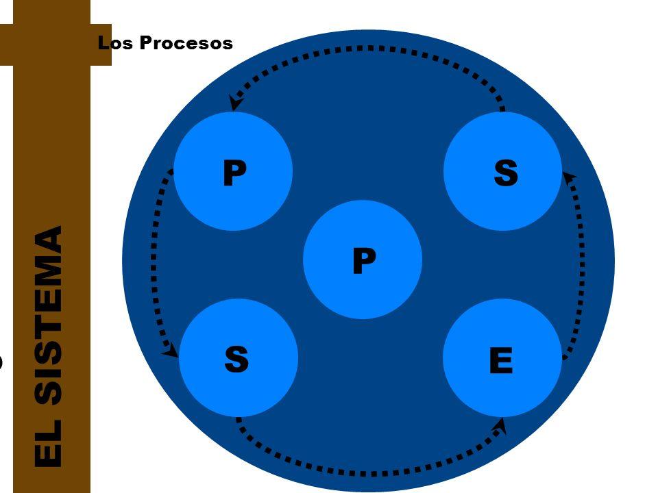 Sistematización Planeación P S P EL SISTEMA Seguimiento Evaluación S E