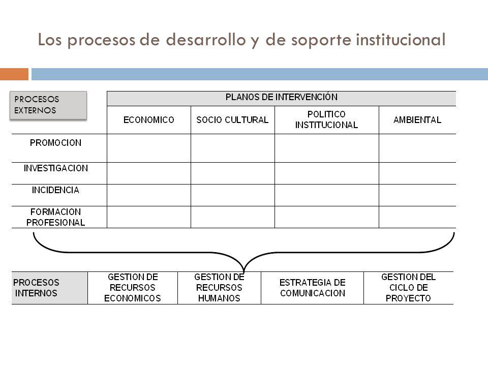 Los procesos de desarrollo y de soporte institucional