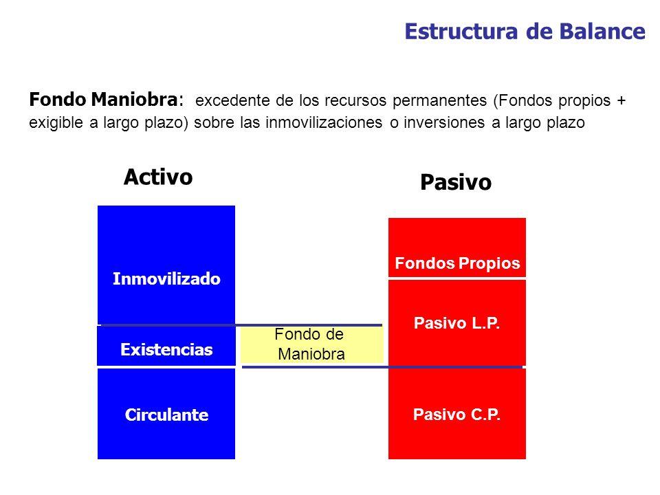 Estructura de Balance Activo Pasivo