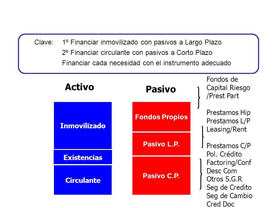 Clave: 1º Financiar inmovilizado con pasivos a Largo Plazo