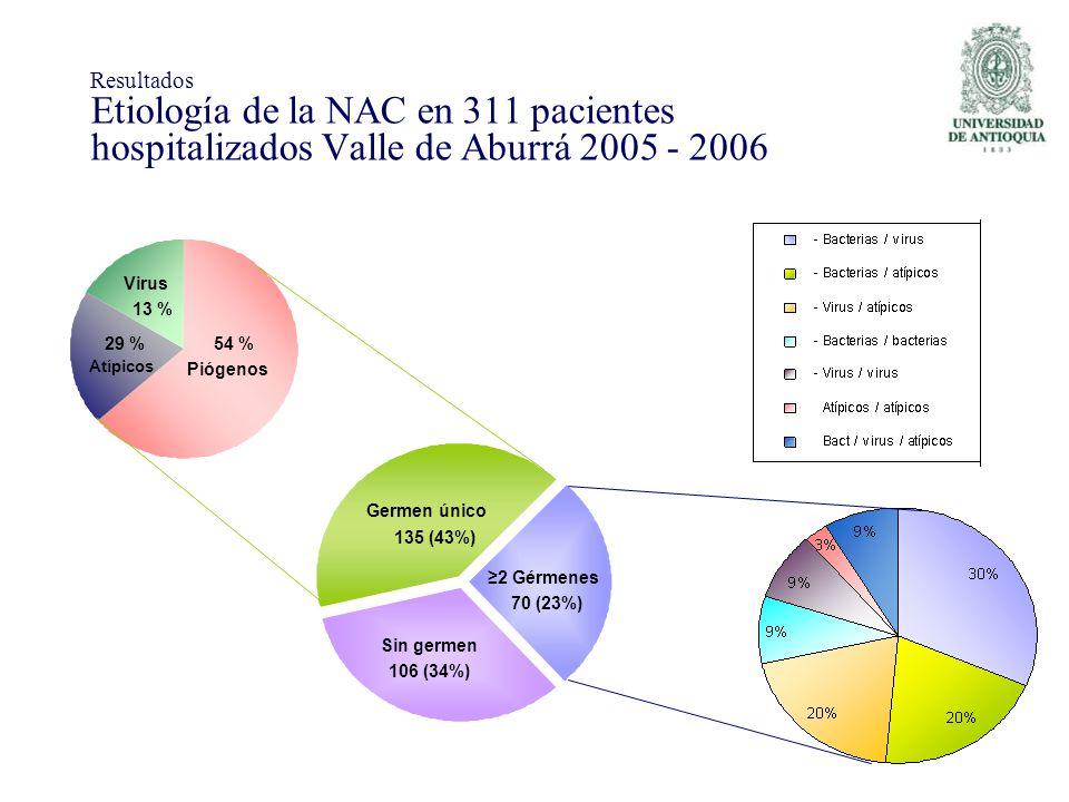 Resultados Etiología de la NAC en 311 pacientes hospitalizados Valle de Aburrá 2005 - 2006