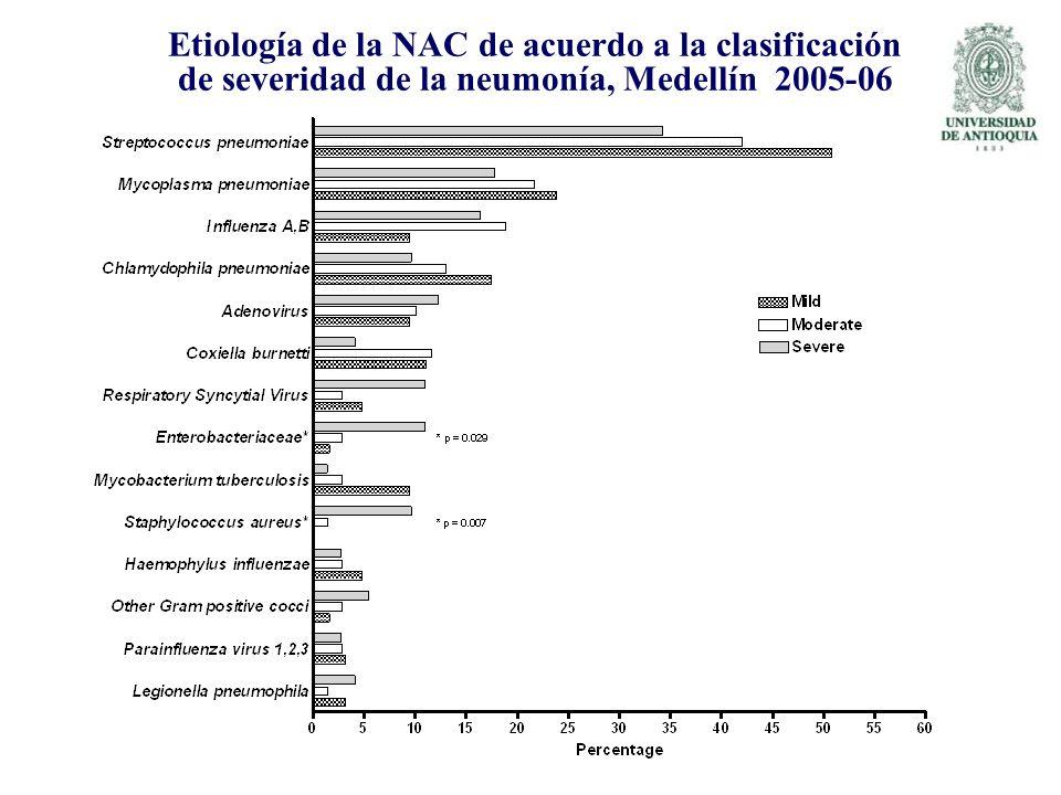 Etiología de la NAC de acuerdo a la clasificación de severidad de la neumonía, Medellín 2005-06
