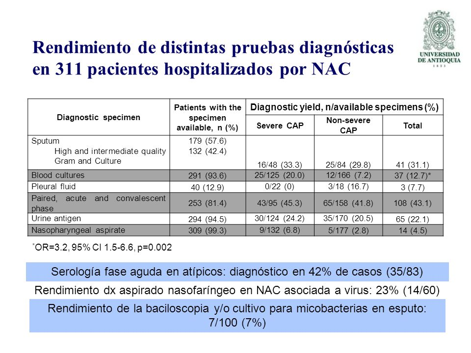 Rendimiento de distintas pruebas diagnósticas en 311 pacientes hospitalizados por NAC