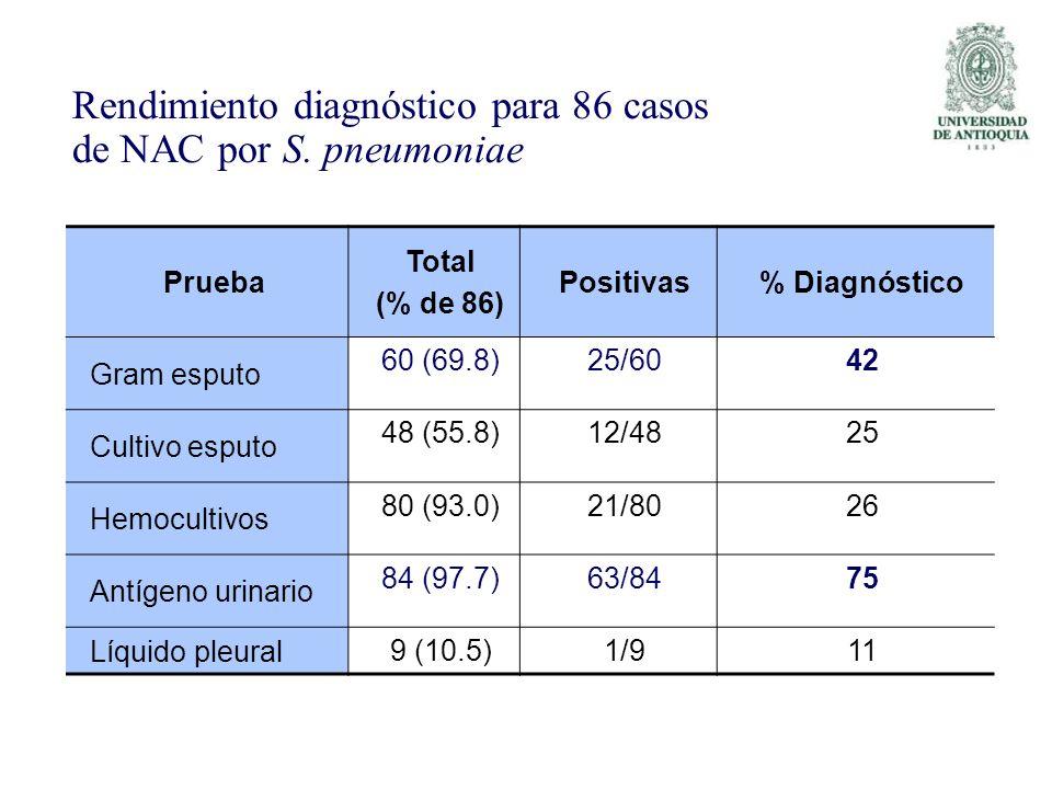 Rendimiento diagnóstico para 86 casos de NAC por S. pneumoniae