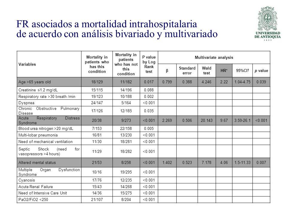 FR asociados a mortalidad intrahospitalaria de acuerdo con análisis bivariado y multivariado