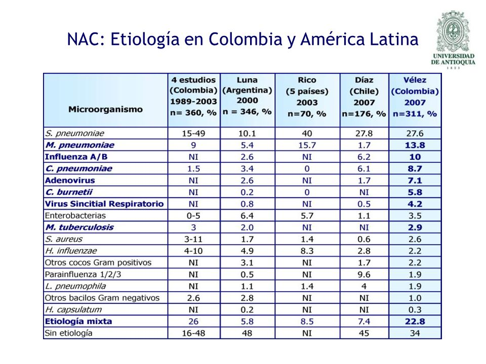 NAC: Etiología en Colombia y América Latina