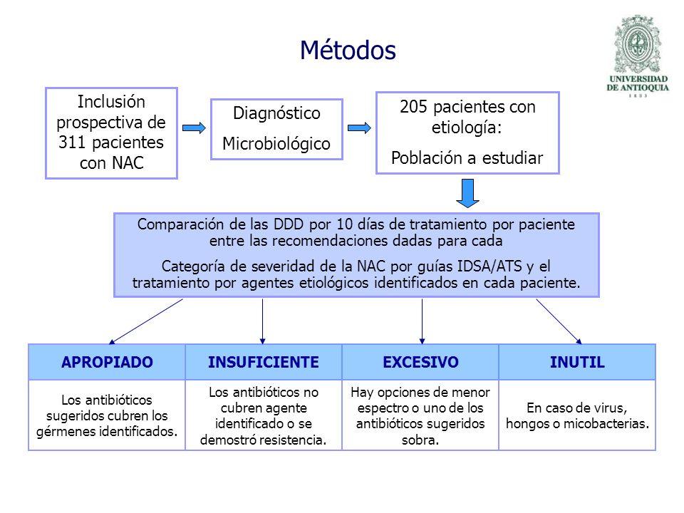 Métodos Inclusión prospectiva de 311 pacientes con NAC