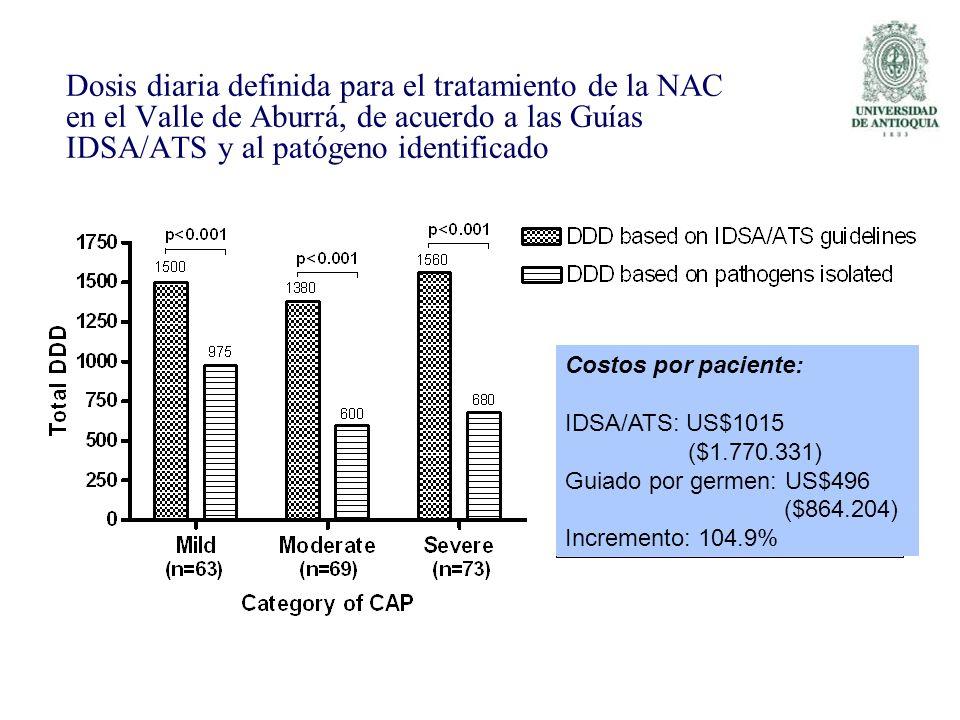 Dosis diaria definida para el tratamiento de la NAC en el Valle de Aburrá, de acuerdo a las Guías IDSA/ATS y al patógeno identificado