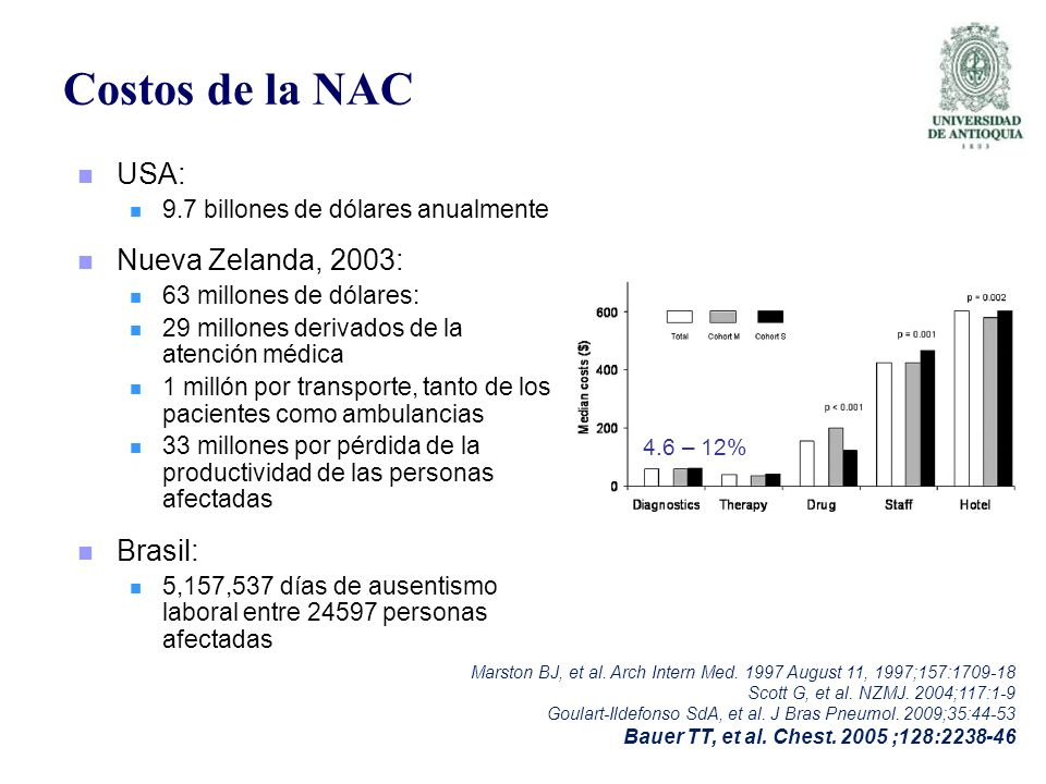 Costos de la NAC USA: Nueva Zelanda, 2003: Brasil: