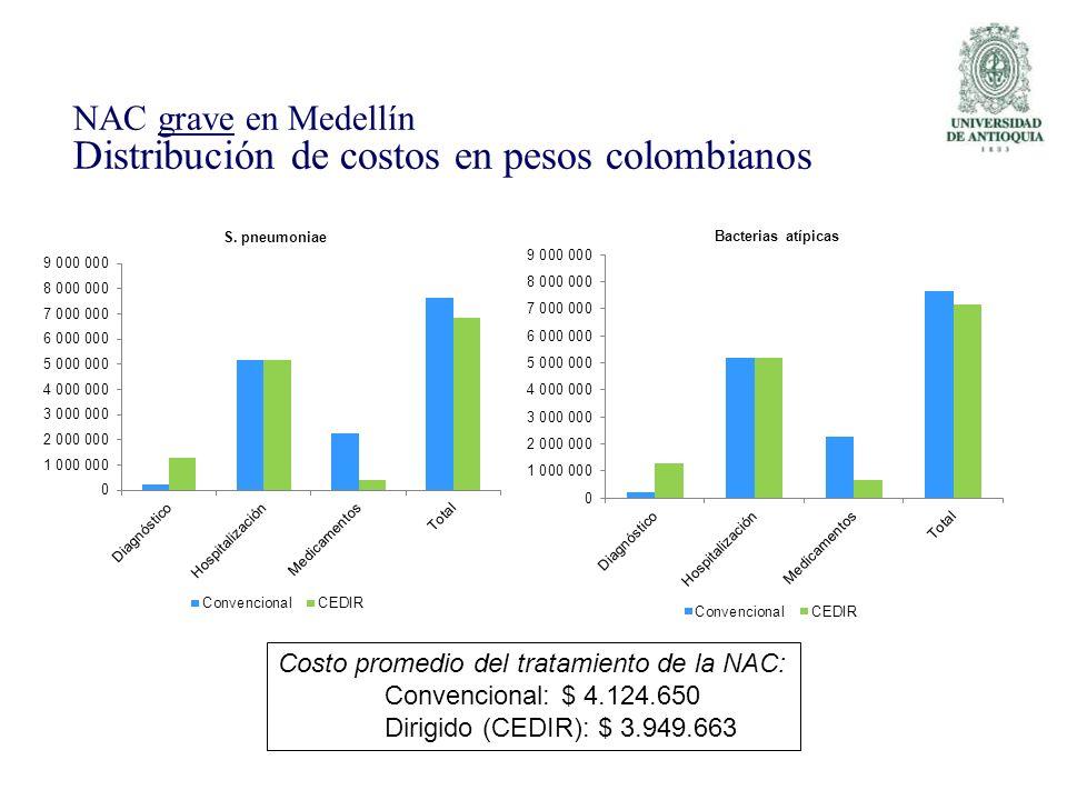 NAC grave en Medellín Distribución de costos en pesos colombianos