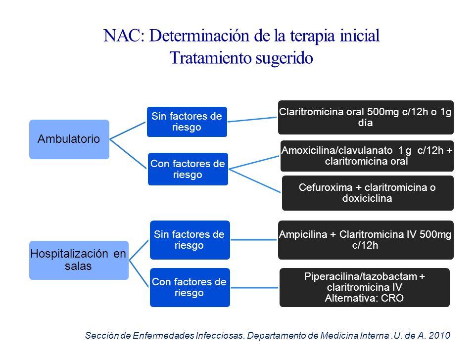 NAC: Determinación de la terapia inicial Tratamiento sugerido