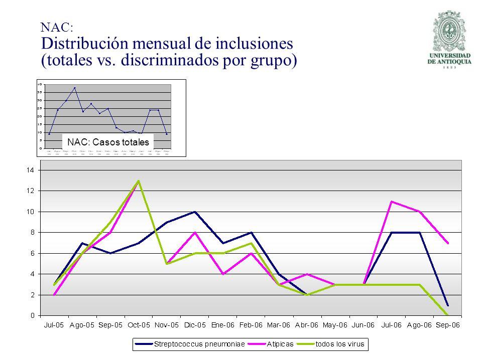 NAC: Distribución mensual de inclusiones (totales vs
