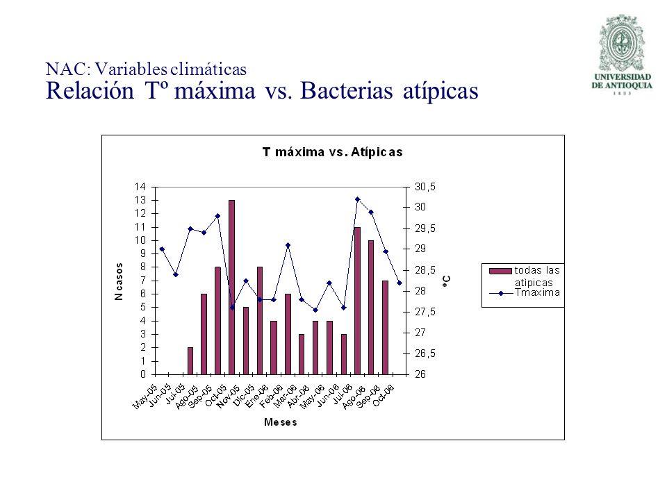 NAC: Variables climáticas Relación Tº máxima vs. Bacterias atípicas