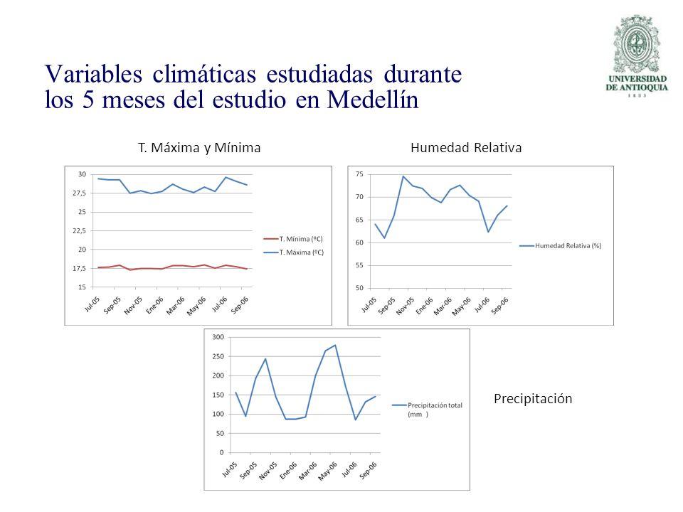 Variables climáticas estudiadas durante los 5 meses del estudio en Medellín