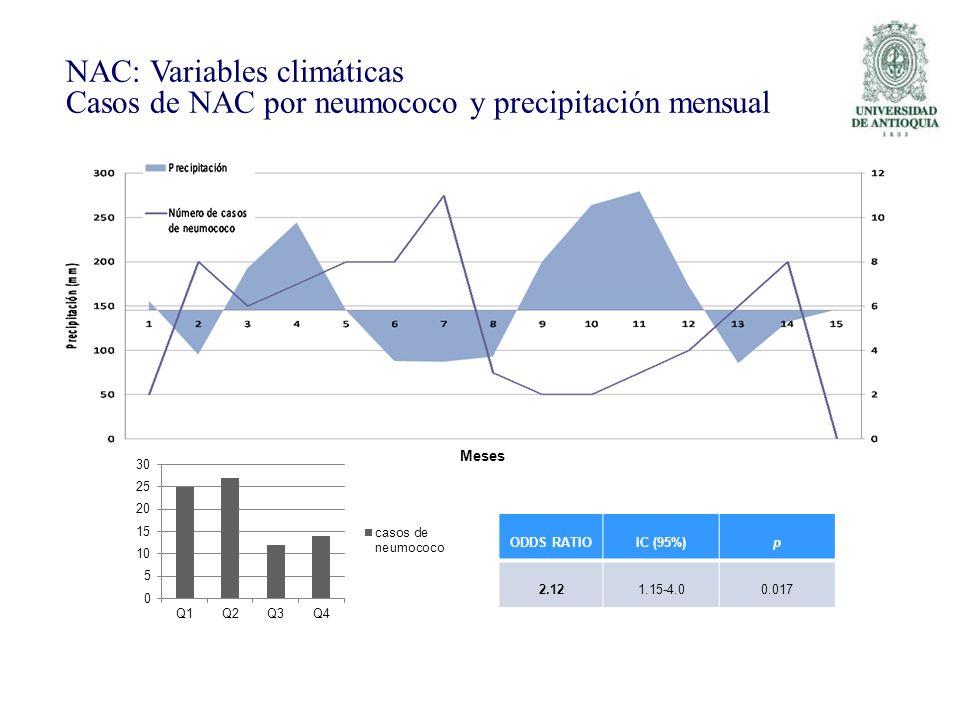 NAC: Variables climáticas Casos de NAC por neumococo y precipitación mensual