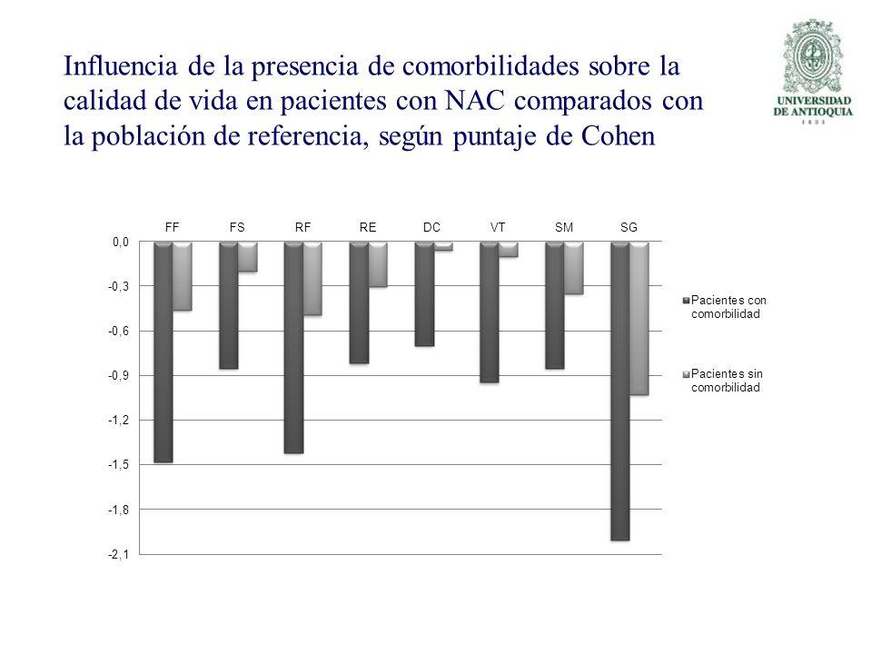 Influencia de la presencia de comorbilidades sobre la calidad de vida en pacientes con NAC comparados con la población de referencia, según puntaje de Cohen
