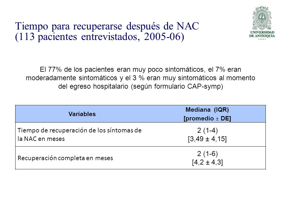 Tiempo para recuperarse después de NAC (113 pacientes entrevistados, 2005-06)