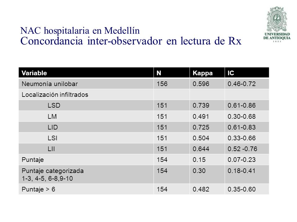 NAC hospitalaria en Medellín Concordancia inter-observador en lectura de Rx