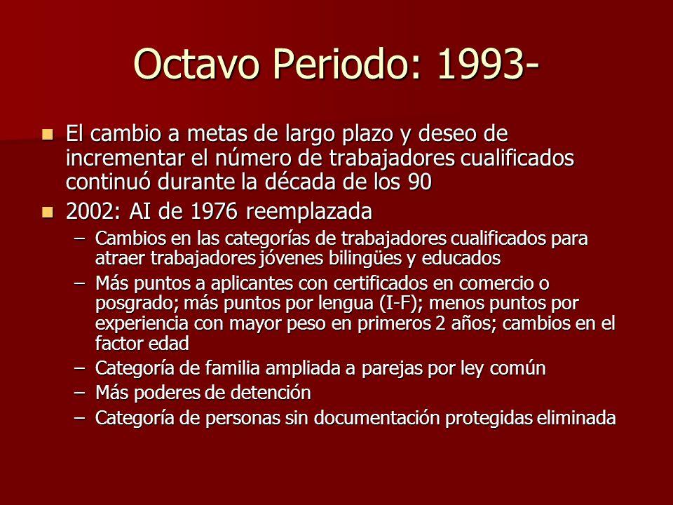 Octavo Periodo: 1993-