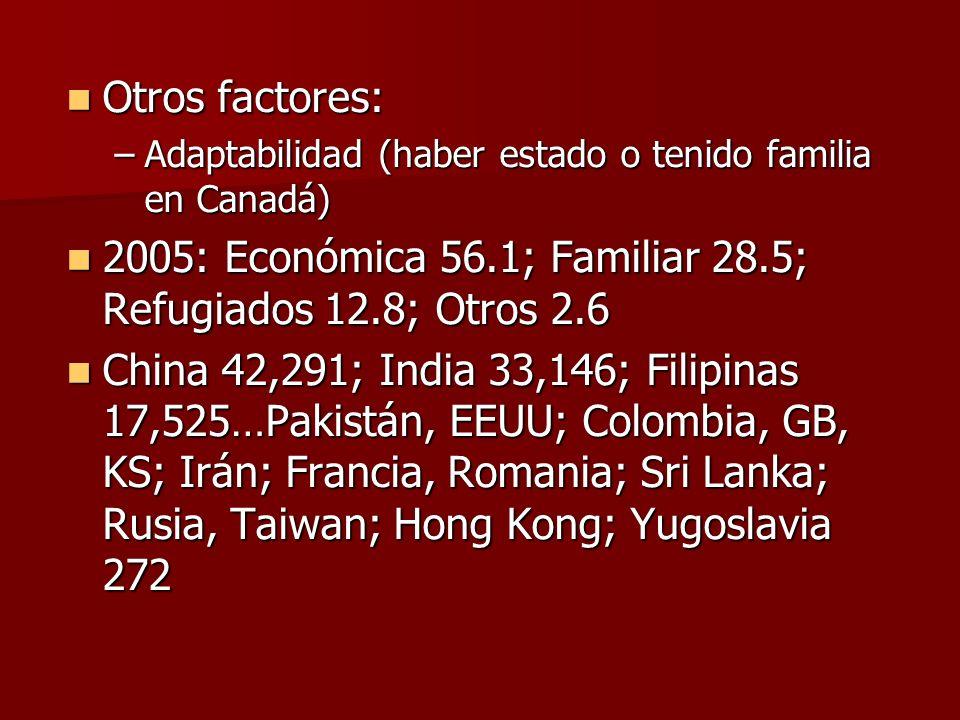 2005: Económica 56.1; Familiar 28.5; Refugiados 12.8; Otros 2.6