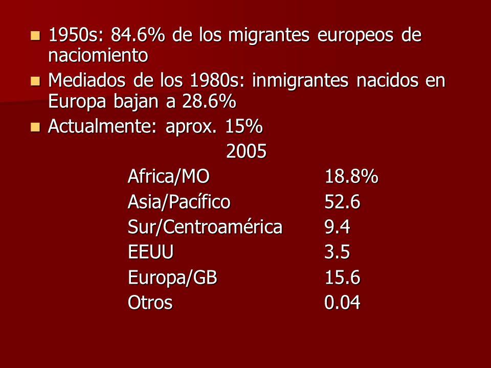 1950s: 84.6% de los migrantes europeos de naciomiento