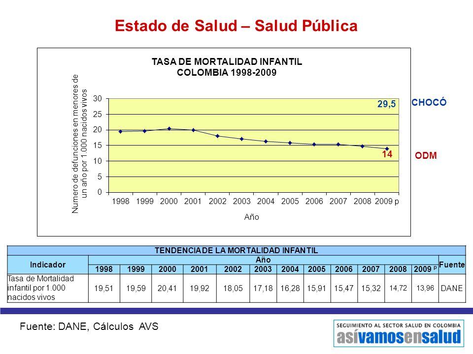 Estado de Salud – Salud Pública TENDENCIA DE LA MORTALIDAD INFANTIL