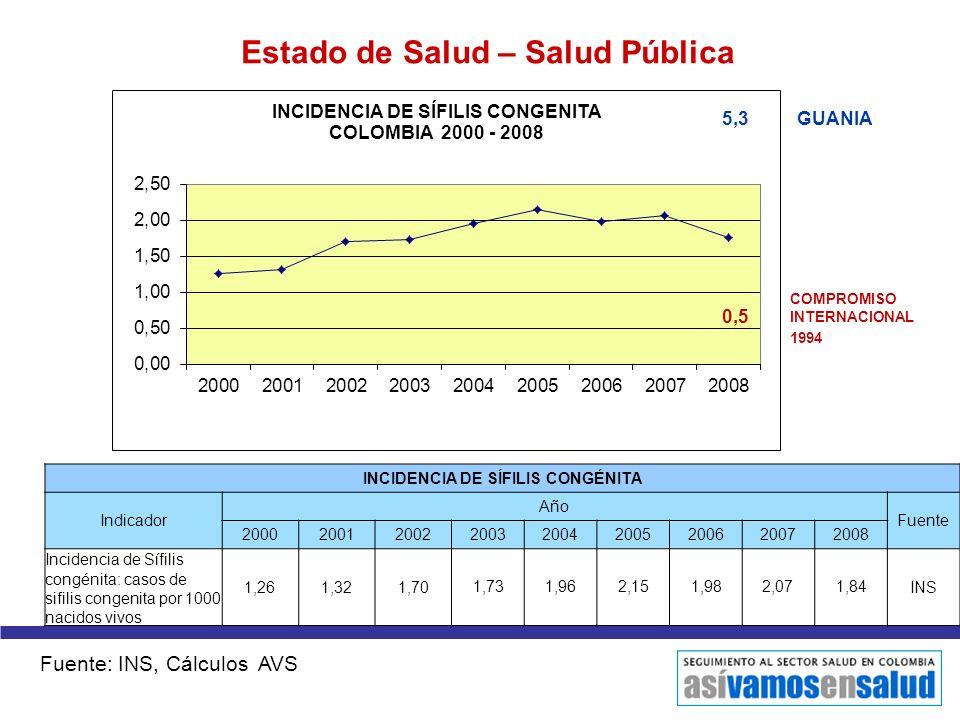 Estado de Salud – Salud Pública INCIDENCIA DE SÍFILIS CONGÉNITA