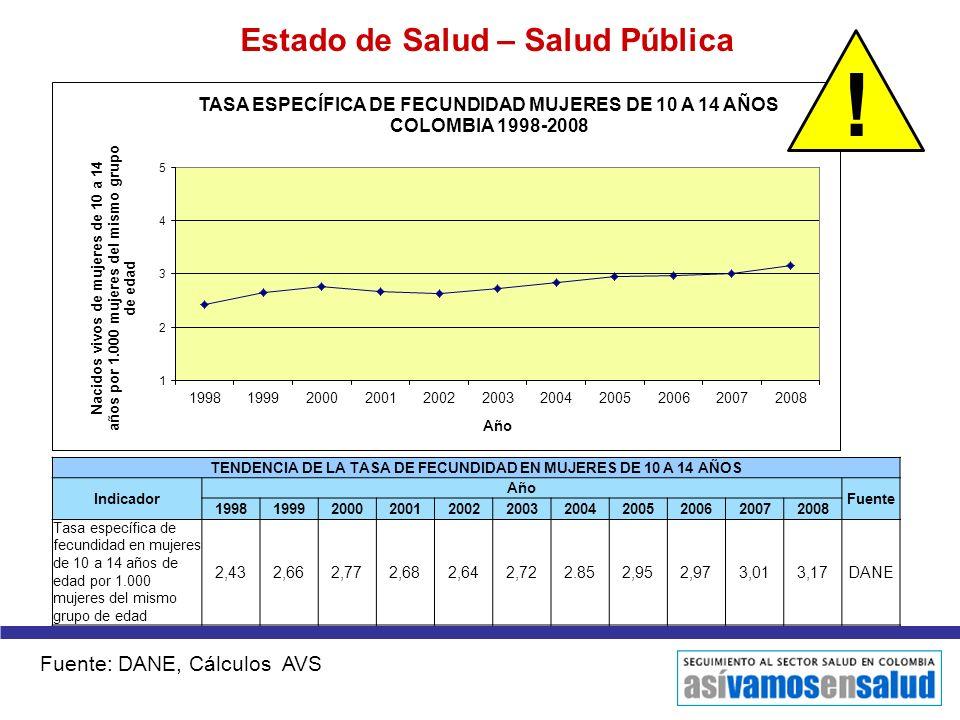 ! Estado de Salud – Salud Pública Fuente: DANE, Cálculos AVS 2,43 2,66