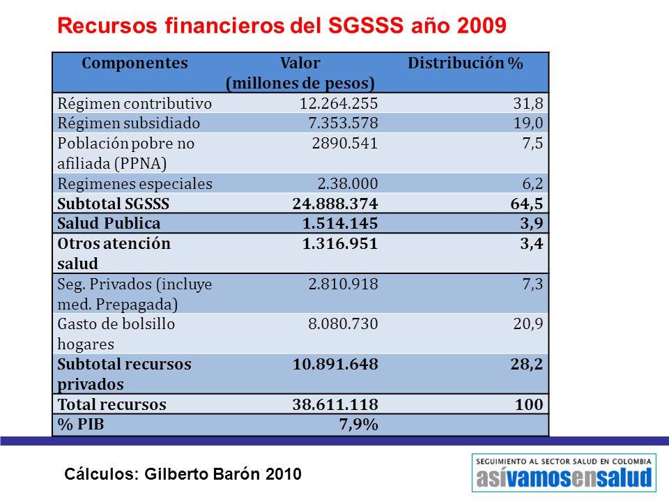 Recursos financieros del SGSSS año 2009