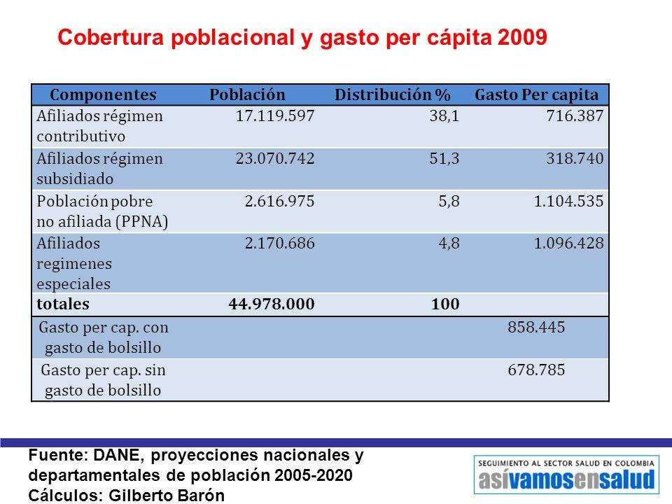 Cobertura poblacional y gasto per cápita 2009