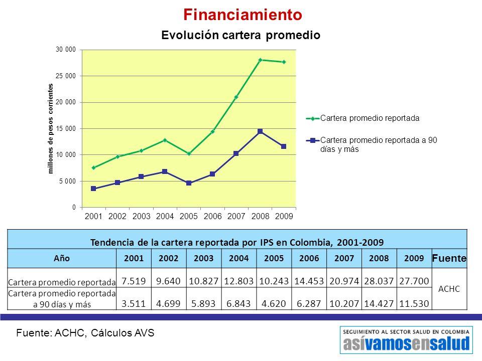 Tendencia de la cartera reportada por IPS en Colombia, 2001-2009
