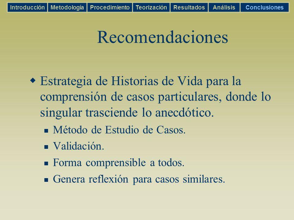 IntroducciónMetodología. Procedimiento. Teorización. Resultados. Análisis. Conclusiones. Recomendaciones.