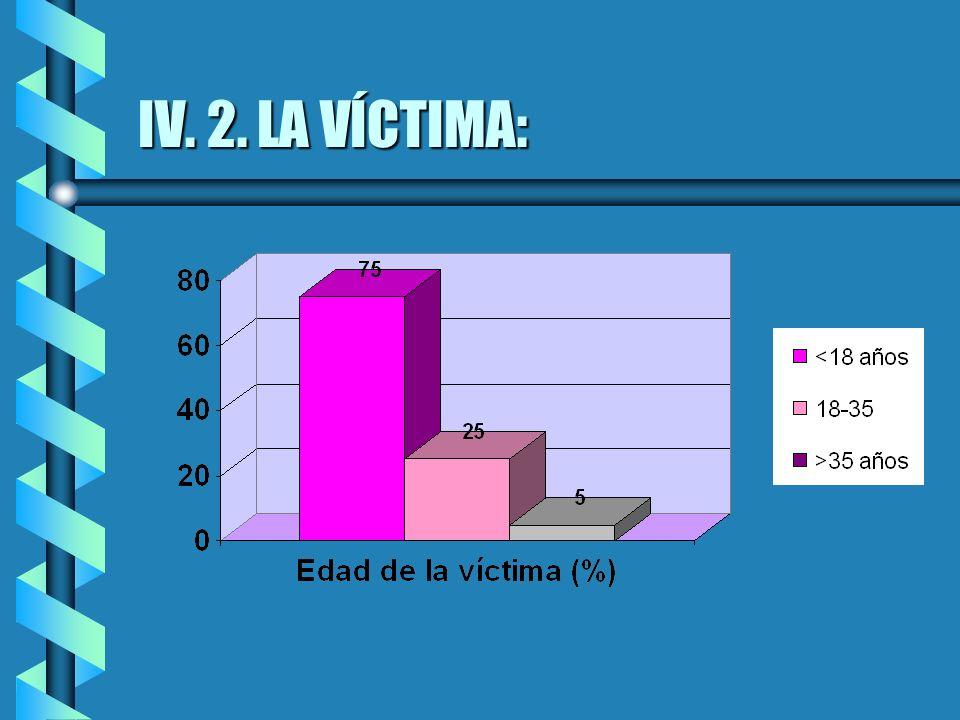 IV. 2. LA VÍCTIMA: