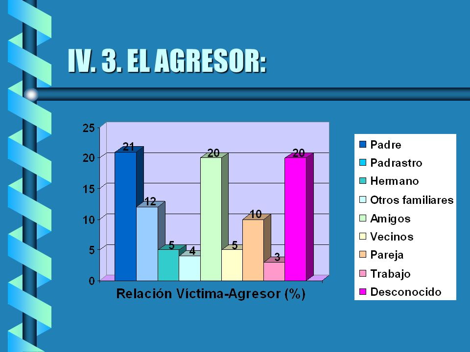 IV. 3. EL AGRESOR: