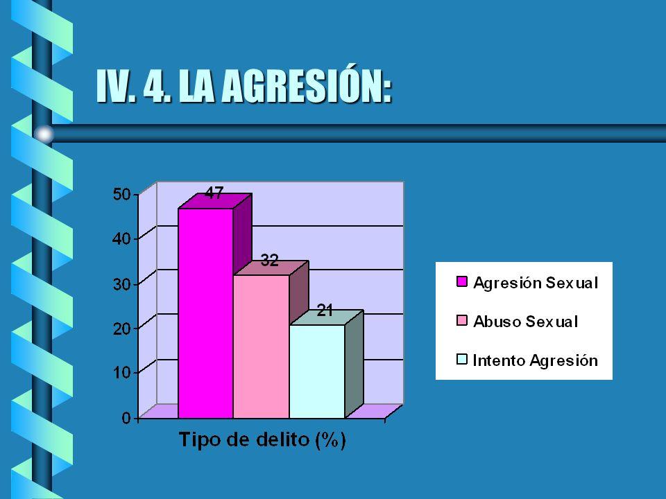 IV. 4. LA AGRESIÓN: